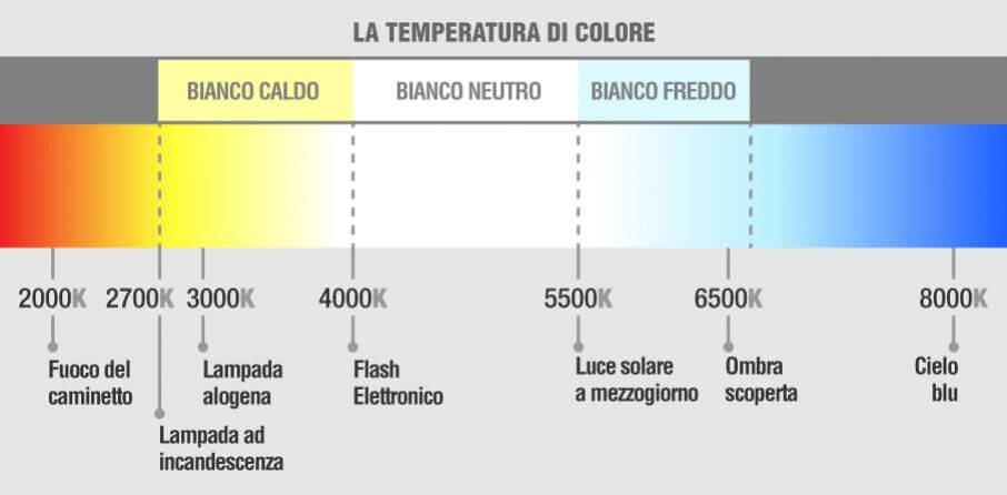 Gradi Kelvin Luce.Temperatura Di Colore Luce Led