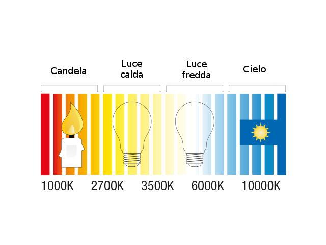 tabella luce led gradi kelvin colori gradazione scala
