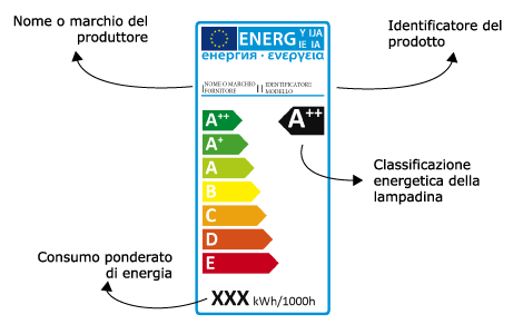 efficienza energetica lampadine led