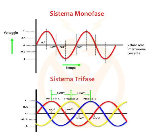 differenze fra sistema monofase e sistema trifase