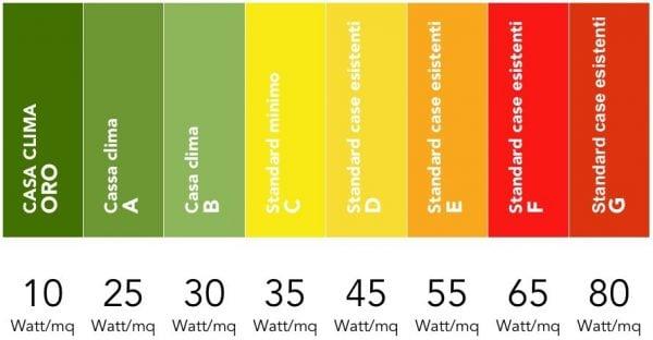 Migliori pannelli radianti infrarossi per riscaldamento for Pannelli radianti infrarossi portatili