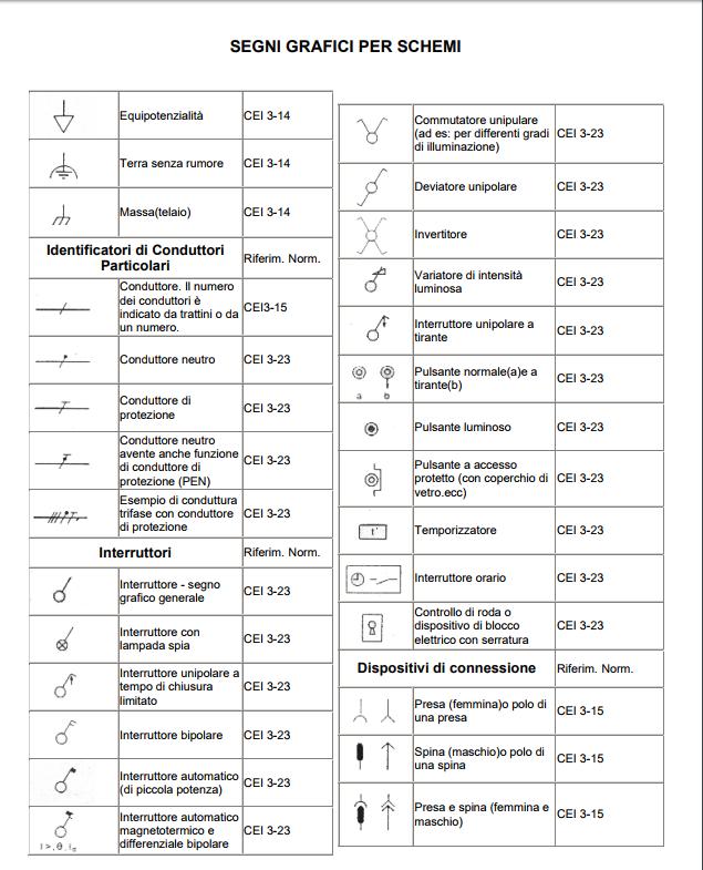 simboli elettrici guida ai termini schemi cei per